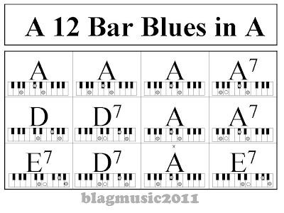 Piano 12 piano chords : BLUES CHORD PATTERN » Patterns Gallery