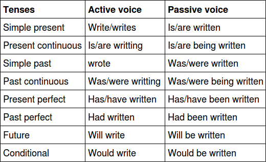 Passive Voice Tense Chart - GrammarBank