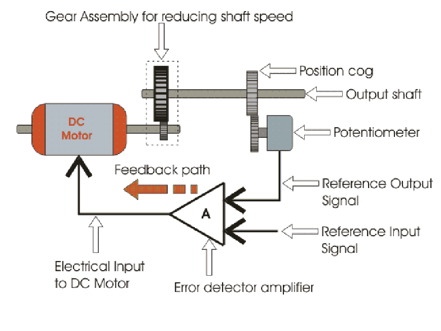 Electrical standards servo motor working principle servo for How a servo motor works