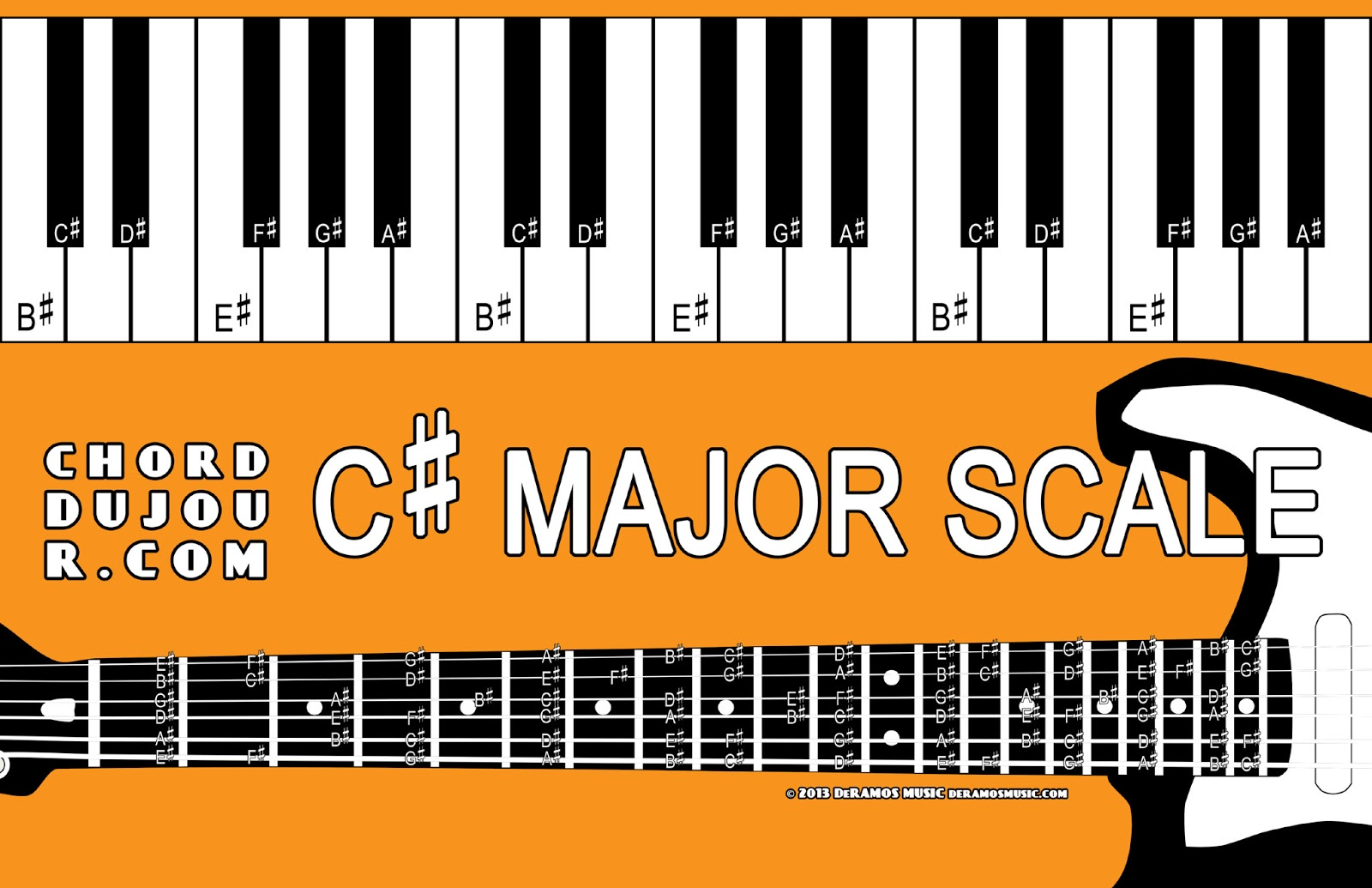 Chord du jour dictionary c major scale hexwebz Image collections