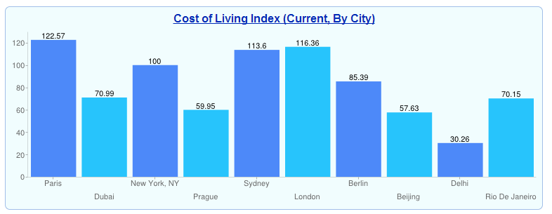comparison between the cost of living What is the difference between cost of living and standard of living cost of living is the cost of maintaining a certain standard of living in a specific.