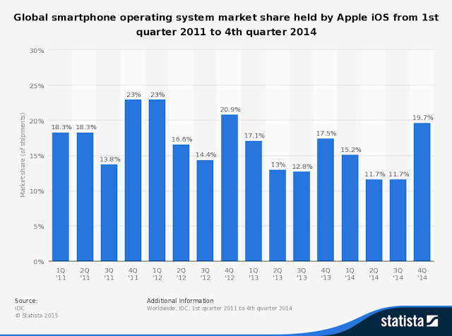 Global Smartphone Operating System Market Share