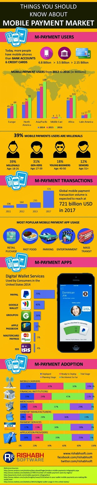 global mobile payments transactions at $721billion, asia pacific bigger market than america