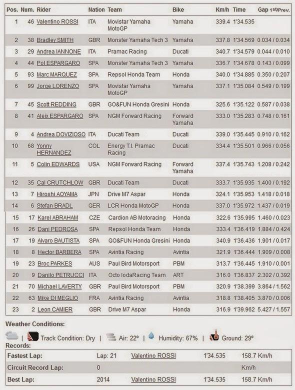 Hasil FP1 MotoGP Indianapolis USA 2014