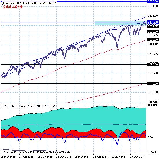 S&P500 развивает коррекцию с ожидаемой целью на поддержке 1675.00.