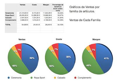 Grafico de ventas por familia ERP para Mac Apple