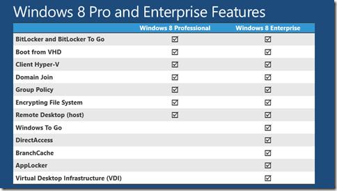 how to change windows 8 enterprise to pro