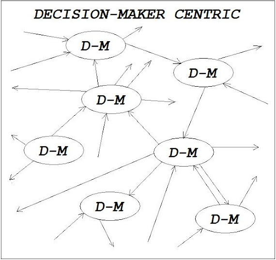 Decision-Maker Centric