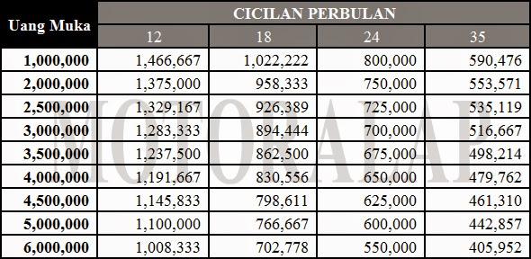 "... Results for ""Brosur Harga Kredit Vario 150cc"" – Calendar 2015"