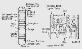 internal column