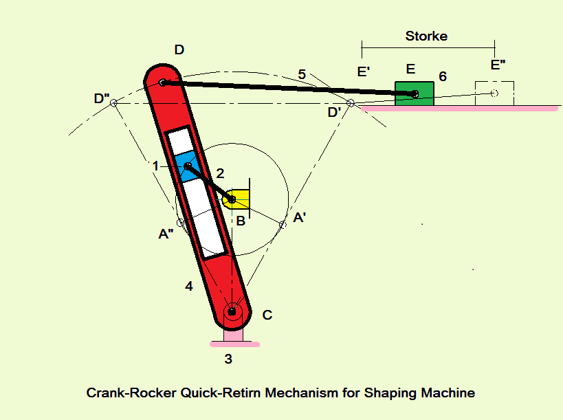 mechanics of machines lab report crank Slider-crank mechanism: slider-crank mechanism,, arrangement of mechanical parts designed to convert straight-line motion to rotary motion, as in a the basic nature of the mechanism and the relative motion of the parts can best be described with the aid of the accompanying figure, in which.