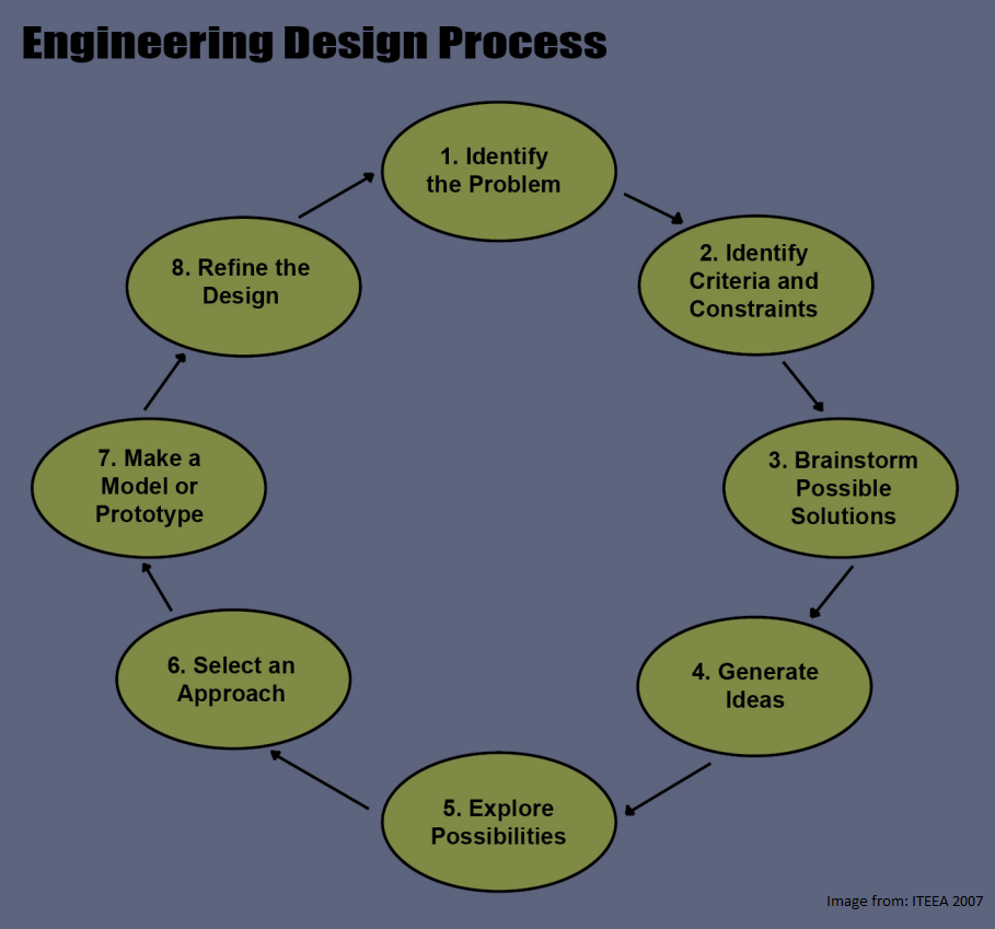 ANNA UNIVERSITY ME RESULTS ENGINEERING DESIGN PROCESS – Engineering Design Process Worksheet