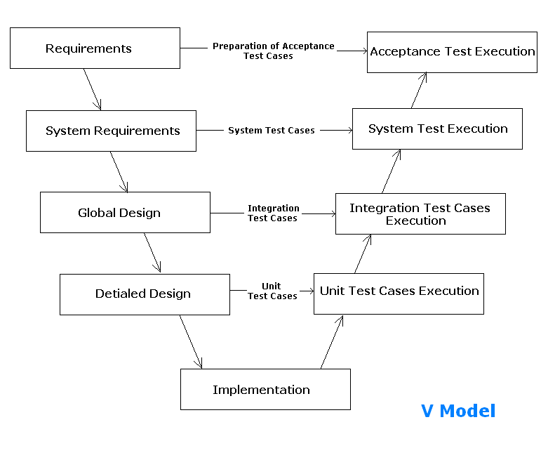 All about software testing software test methodologies for Waterfall model is not suitable for