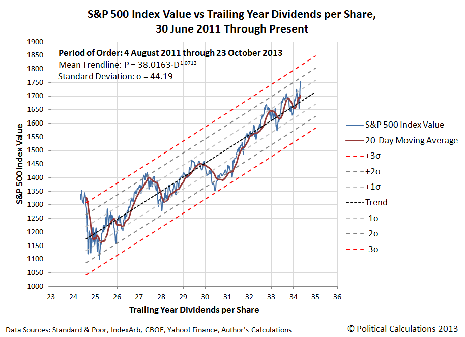 S&P 500 Average Monthly Index Value vs Trailing Year Dividends per Share, December 1991 through September 2013