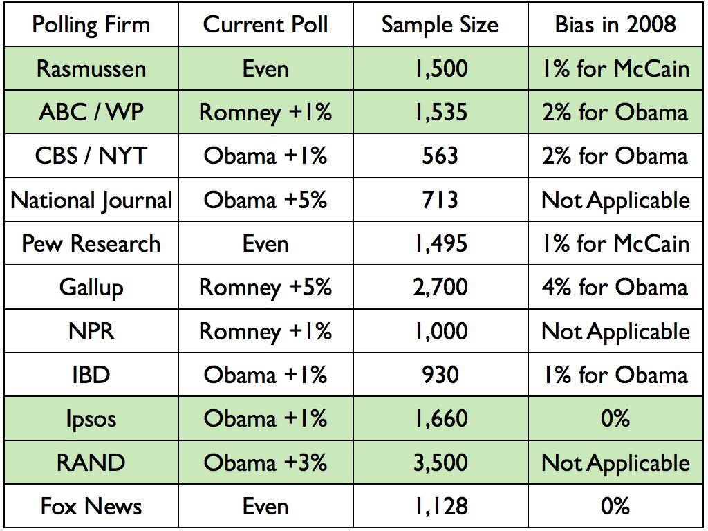 Electoral Vote Predictor: The Big 2012 Map - No Change - Obama Still ...