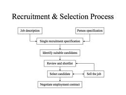 recruitment and selection practice at uz Hr management assignment essay on: recruitment and selection approach q write about the approach of recruitment and selection  solution: introduction this essay gives an overview about which recruitment and selection approach should be adopted in order to achieve the best practice of human resource management within the organization.