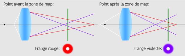 Aberration chromatique longitudinale