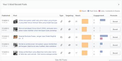 Tampilan dashboard popular post pada fan page