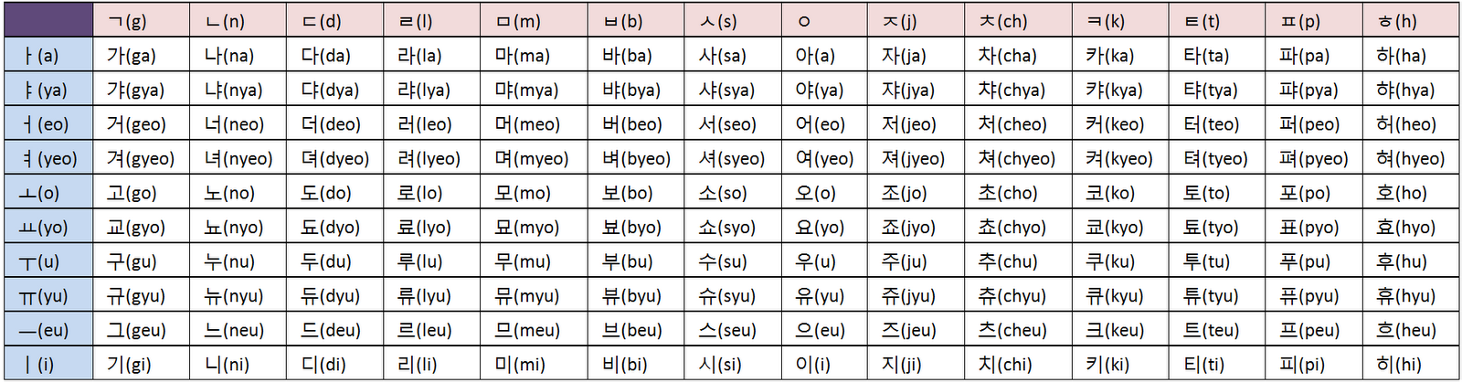 korean alphabet chart a z lets learn 700x1082 learning