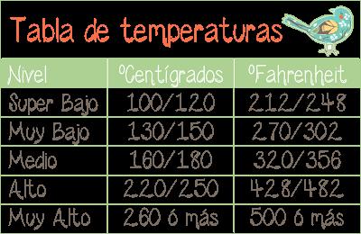 Temperaturas del horno