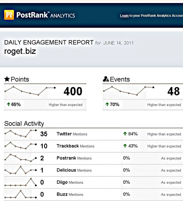 postrrank analytics