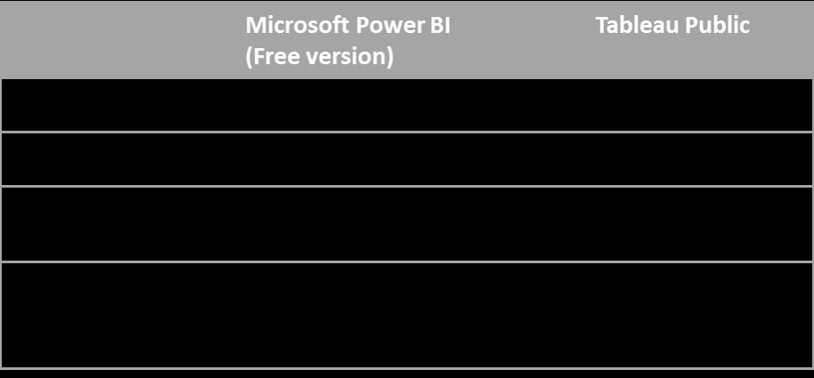 Wallpapering Fog: Is Microsoft's Power BI a Tableau killer?