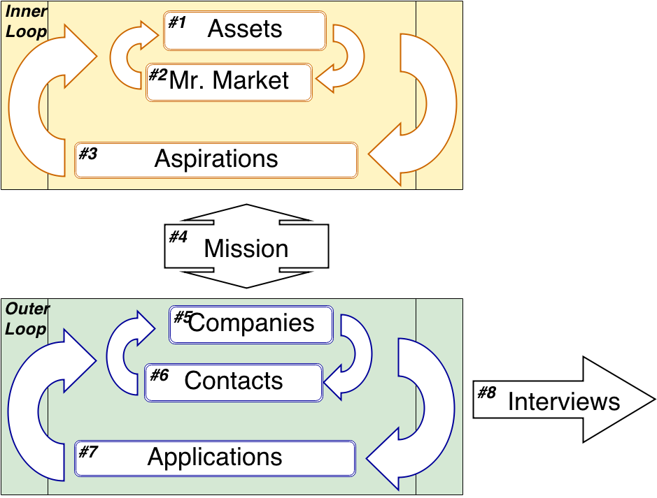 Assets --> Market --> Aspirations --> Mission --> Companies --> Contacts --> Applications