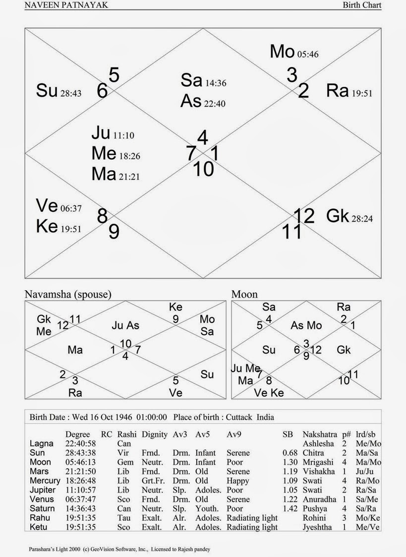 ASTROLOGICAL PREDICTIONS