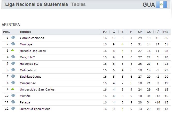 futbol guatefutbol liga nacional tabla de posiciones jornada 16 liga ...