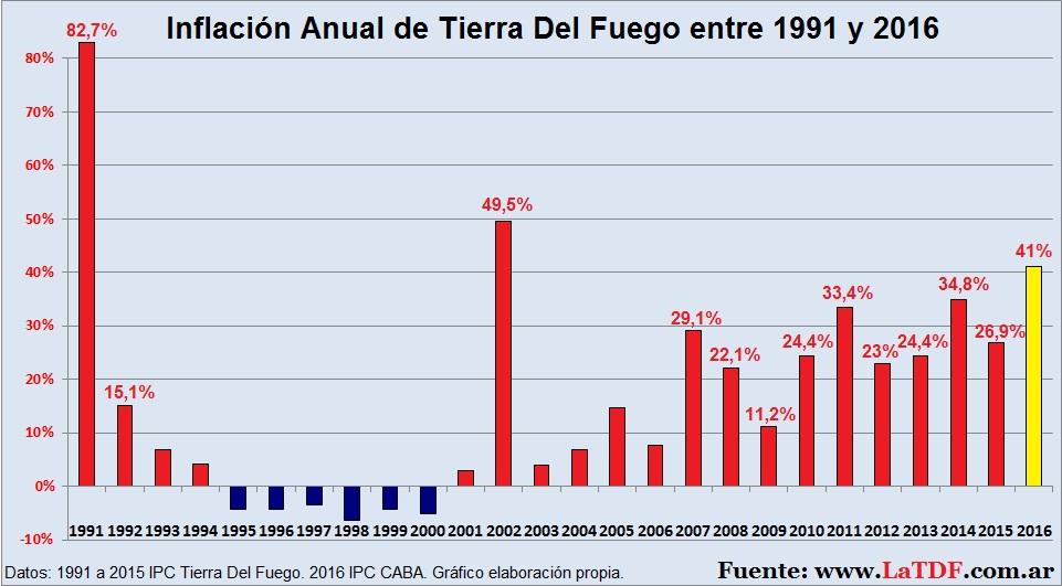 Inflación Provincial desde 1991 a 2016