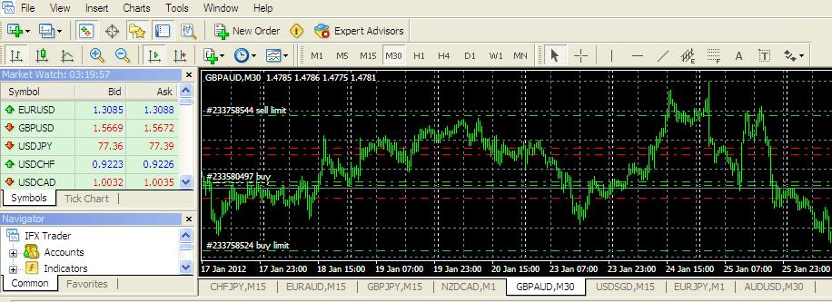 Teknik trading forex 100 profit