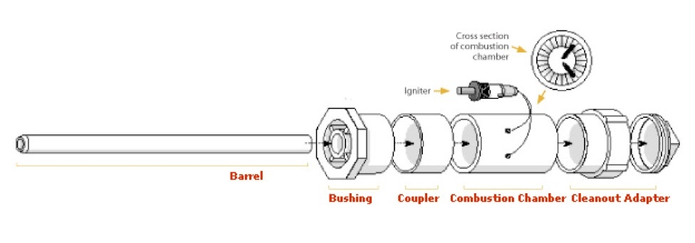 physics 111 fundamental physics i the physics of a potato cannon rh colgatephys111 blogspot com potato gun assembly potato cannon diagram