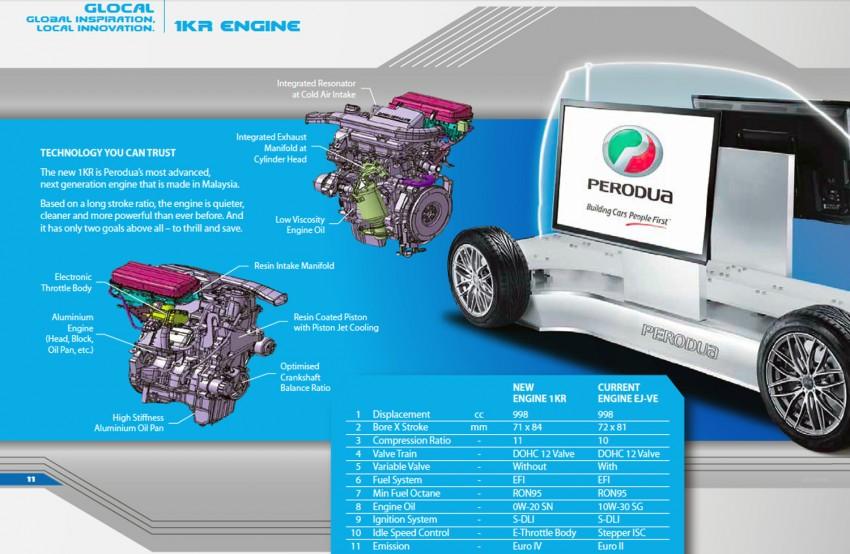 Kuasa Enjin Perodua Axia