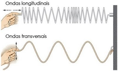 Ondas mecanicas longitudinais e transversais