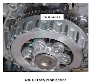 Posisi Pegas Kopling pada Engine