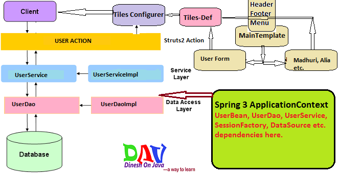 Struts 2 hibernate 3 integration example with spring 3 for Struts 2 architecture