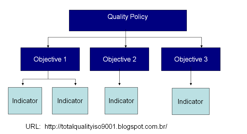 objective of tqm