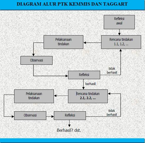 Model model penelitian tindakan kelas menurut para ahli model cohen dkk ccuart Gallery