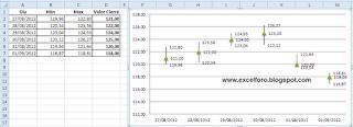 Gráficos de Cotización en Excel.