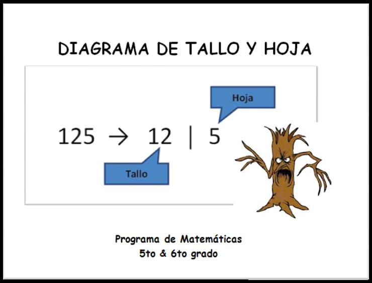 Diagrama: TALLO y HOJA