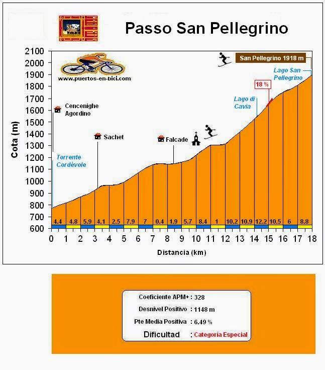 Altimetría Passo San Pellegrino