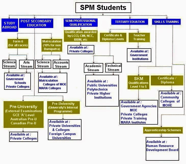 matriculation vs stpm which is the Stpm: a 'yes' or a 'no' the malaysia higher school certificate, better known as the sijil tinggi persekolahan malaysia (stpm), often send chills down the spine of many when mentioned in public.