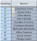 Ranking do Desafio