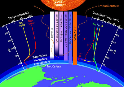 Las capas de la atmosfera