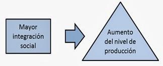 El nivel de producción depende de la integración social