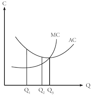 Kurva Biaya Marjinal dan Biaya Rata-Rata