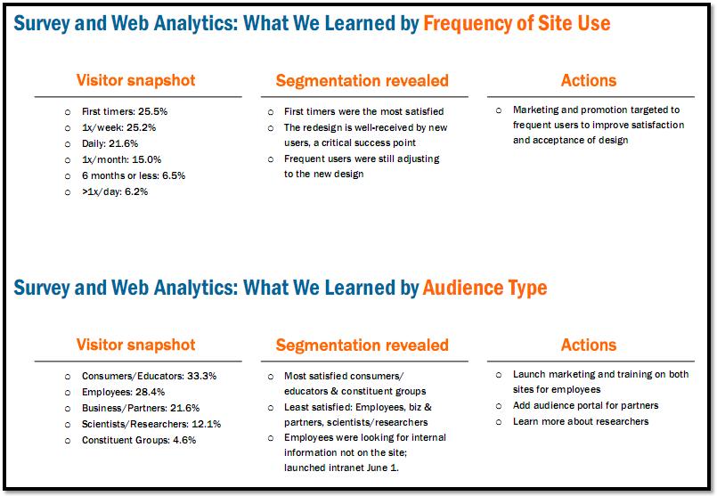 digital analytics university of utah web analytics reporting vs analysis. Black Bedroom Furniture Sets. Home Design Ideas
