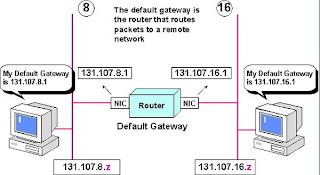 Default Gateway Router pict
