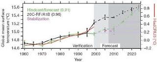 Mojin Latif Global Warming pause global cooling