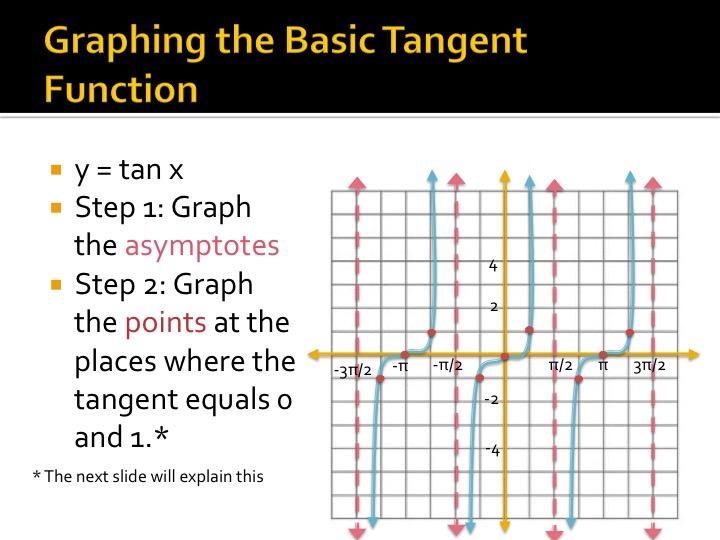 Do my graphing homework